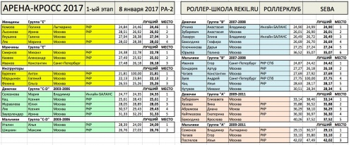 arena_cross_s1_2017_results